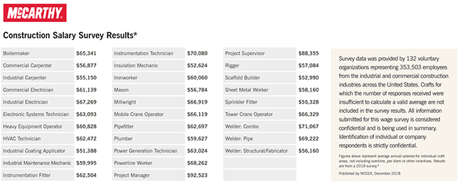 construction laborer salaries chart