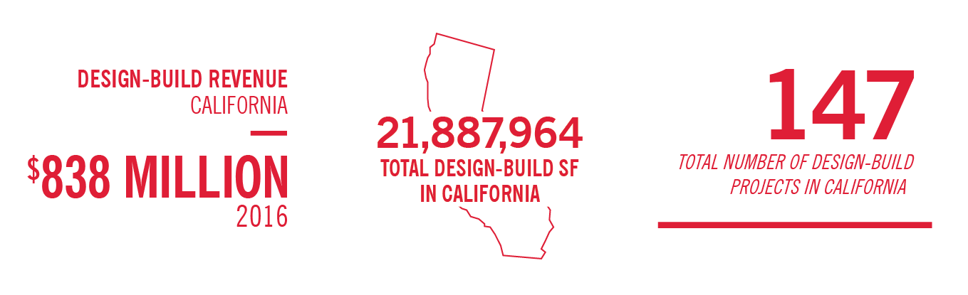 Infograpic on McCarthy design build projects in California